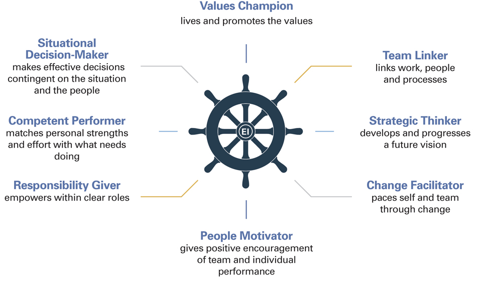 Leadership Behaviours Model